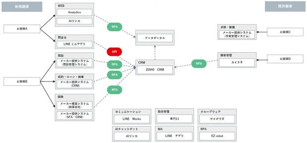 自動車小売店のシステム連携図