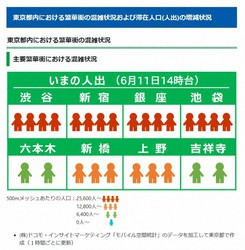 A screenshot of the Tokyo Metropolitan Government's website showing crowding in downtown areas.