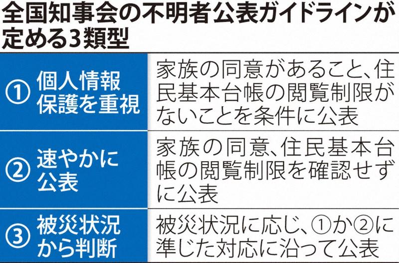 東日本 大震災 行方 意 不明 者 数 2020