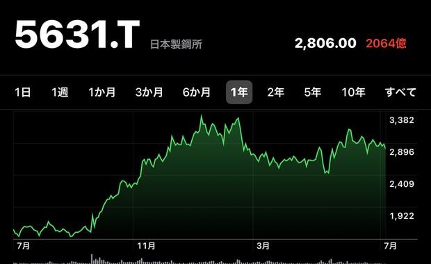 この1年で株価は2倍になった日本製鋼所の株価(2021年7月7日時点、ヤフーファイナンス)