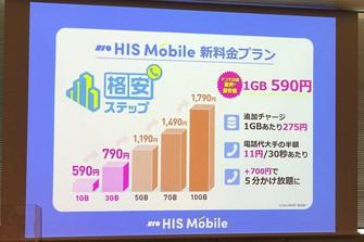 HISモバイルの新料金プラン「格安ステップ」。料金は1GBで590円から