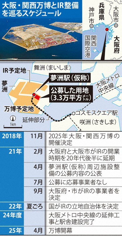 大阪万博とIR巡るスケジュール