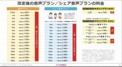 イオンモバイルは10月から料金を一律220円値下げする