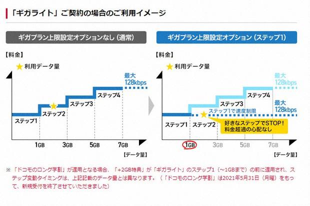 ドコモはギガライト用の「ギガプラン上限設定オプション」を拡充。1GBだけでなく、3GB、5GBを上限として設定できるようになった(NTTドコモのホームページから)