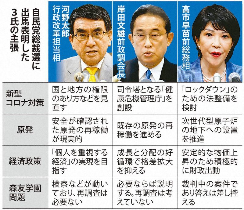 【ヤフーアンケ】23万人投票「次期総裁にふさわしいのは誰?」 高市氏が得票率49.1%で圧勝❗