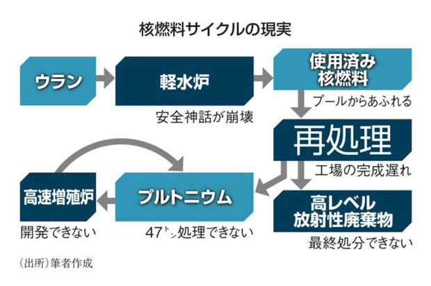河野太郎議員が自ら作成した核燃料サイクルの図