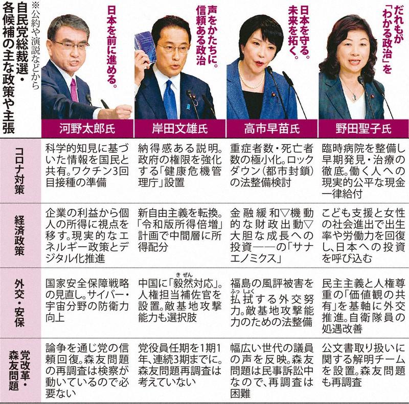 【毎日新聞】732人が選ぶ次の首相にふさわしいと思う人は❓ 1位河野氏 2位高市氏、4位岸田氏…【世論調査】