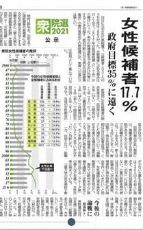 Oct.20, 2021.(Mainichi)